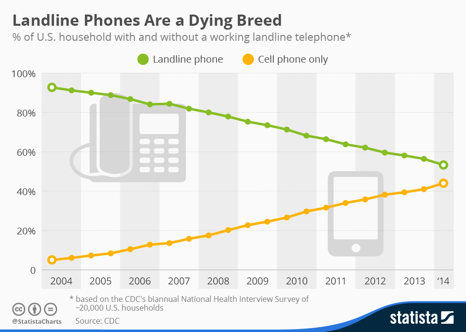 The Phone Changed our Lives, Now the Phone Market is Changing Itself