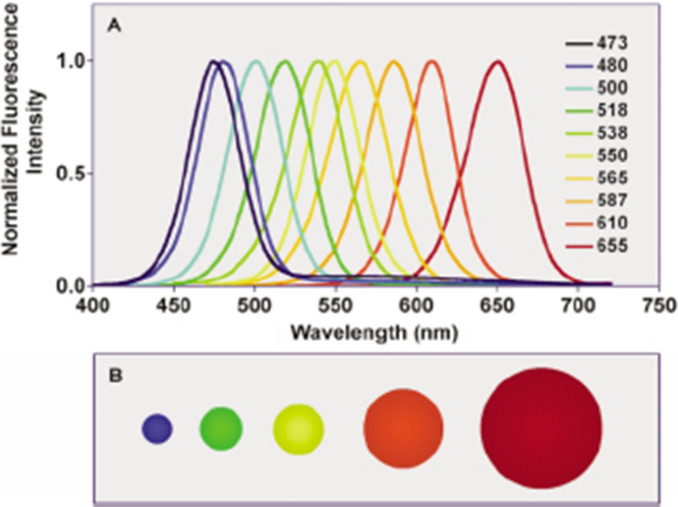 quantum dots by wavelength 2