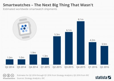 Are Smartwatches a Product of the Future...?