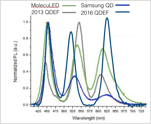 More on Quantum Dots and QD Replacements