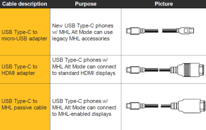 Lattice and MediaTek Want to Drive 4K Video over USB Type-C |