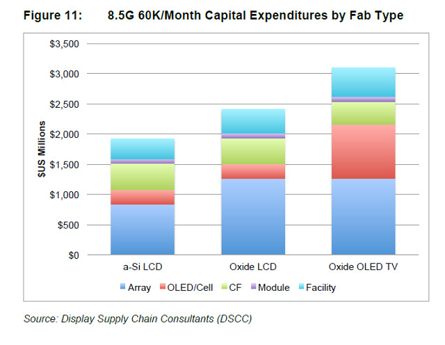 DCSS capital expenditure