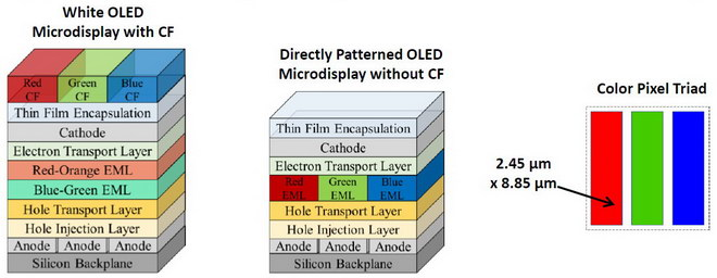 eMagin Needs Direct Patterned OLED Microdisplays for AR