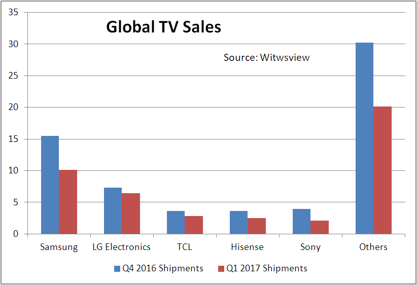 Global TV Sales Down YoY in Q1 on Weak Chinese Market