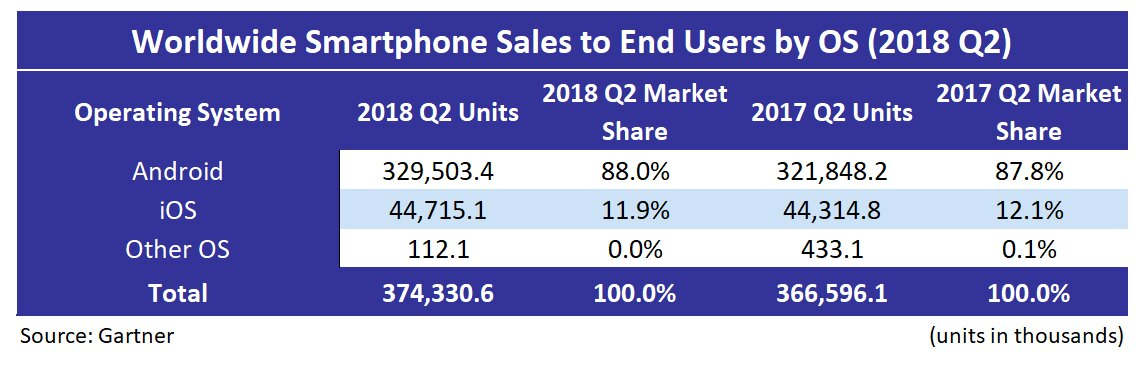 Huawei Beat Apple to Number-Two Smartphone Vendor Spot in 2018 Q2