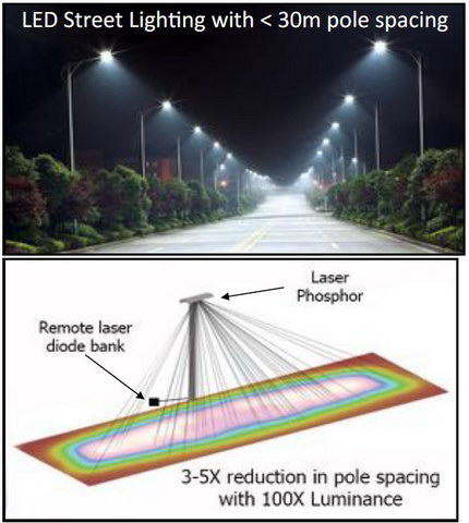 Sld Laser Technology And Lications