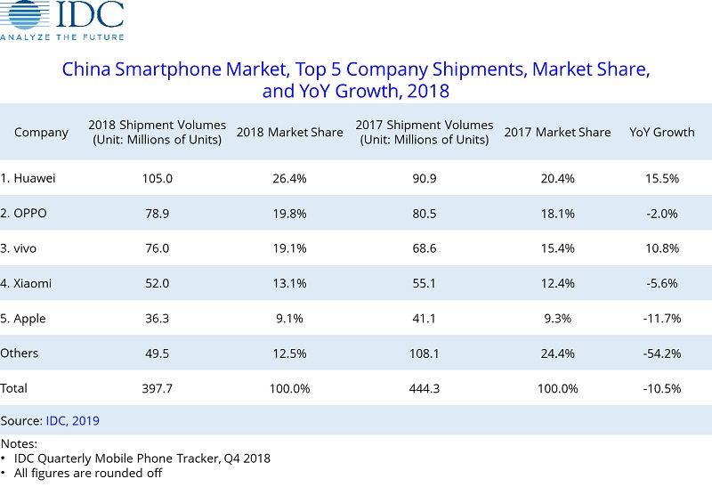 IDC Reports A Slowdown of China's Smartphone Market in Q4 2018