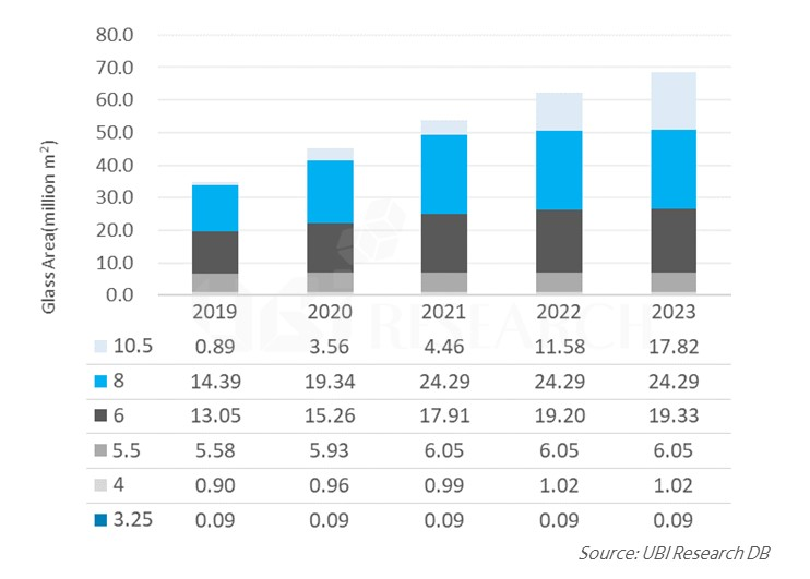 OLED production capacity by generation 1