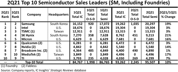 Samsung Passes Intel to Become World's Largest Semi Supplier in 2Q21