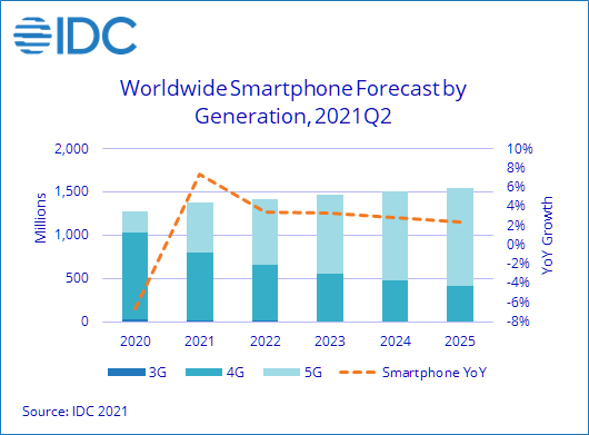 Global Smartphone Shipments Continue to Grow Led by Strong Recovery in Many Emerging Markets, According to IDC