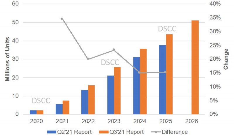 DSCC Sees Progress in Foldable Display Market Demand and Display Cost Reduction, Raises Forecasts Out to 2026